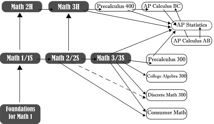 Math course option layout at DGS.