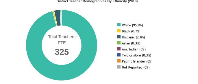 The DGS teaching staff consisted of 95.9 percent of white teachers, while the student body consisted of 58 percent of white students.