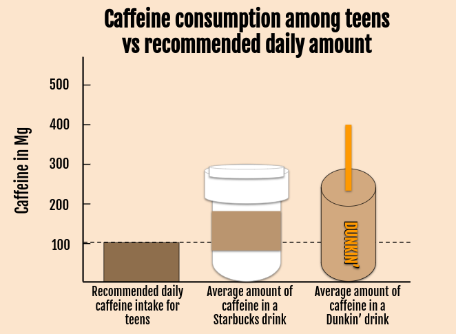 Most caffeinated drinks from coffee shops have more than the recommended amount of caffeine for teenagers.