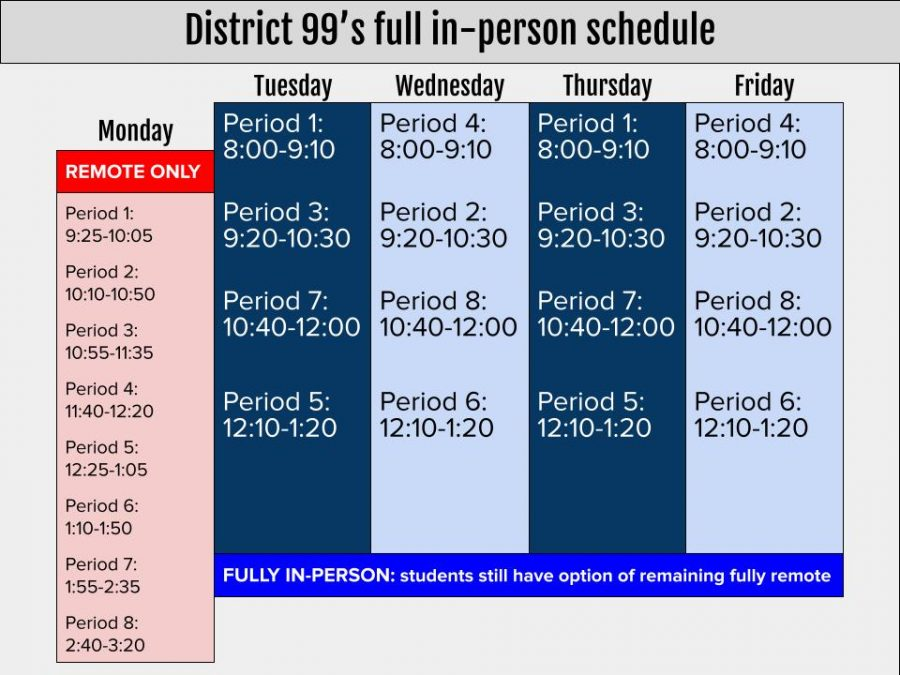 Starting on April 6 students will be following an early dismissal schedule.
