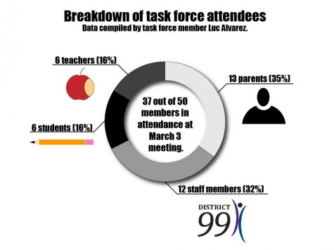 The task force consists of students, staff, parents and teachers.